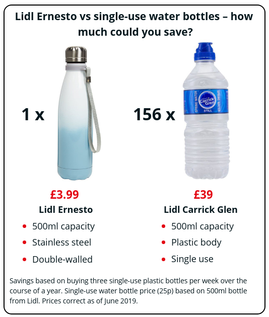 Can a cheap Lidl water bottle rival pricier brands? – Which