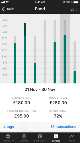 Seven budgeting apps for Christmas savings – Which? News
