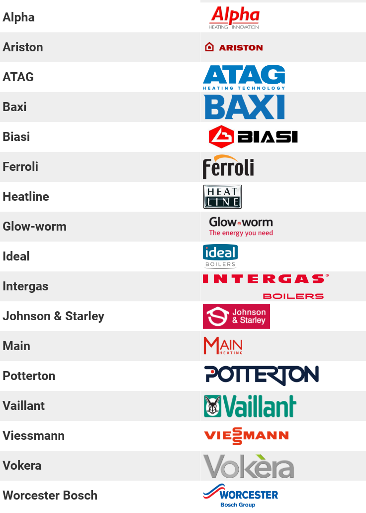 List of boiler brands in the 2019 survey