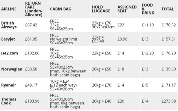Table detailing a breakdown of flight costs and the the price of extras