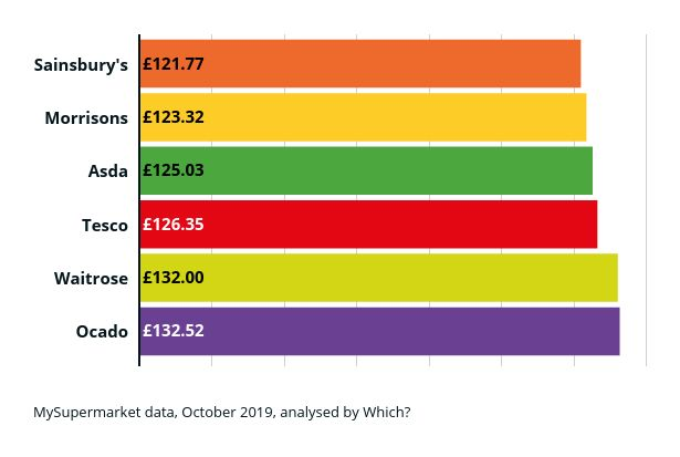 Cheapest supermarket oct 2019