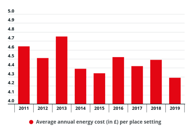 Bar chart showing dishwasher annual energy running costs decreasing slightly between 2011 and 2019
