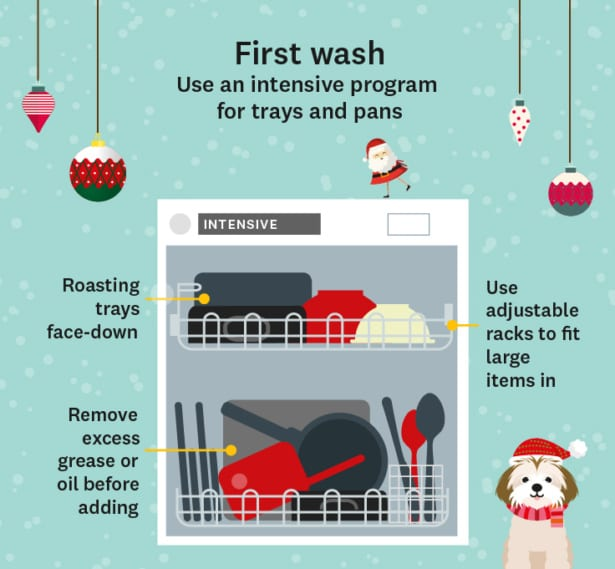 Graphic showing the first dishwasher load of Christmas: pans, pots and roasting trays
