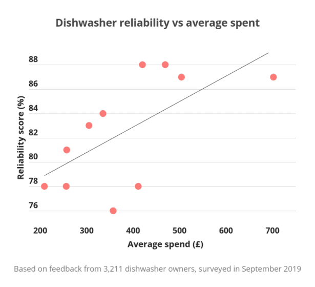 Graph showing how as the average cost of dishwashers increase, so does the Which? reliability score