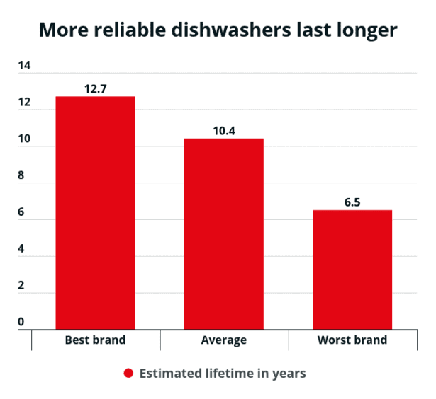 Bar chart showing how long the best and worst dishwasher brands last