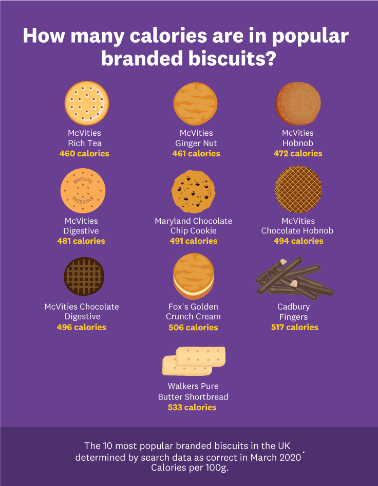 Calorie counts for popular branded biscuits