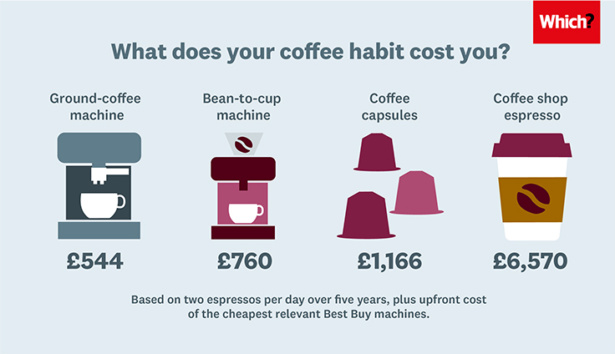 Graphic showing running costs of different coffee machines compared to the cost of a coffee shop espresso