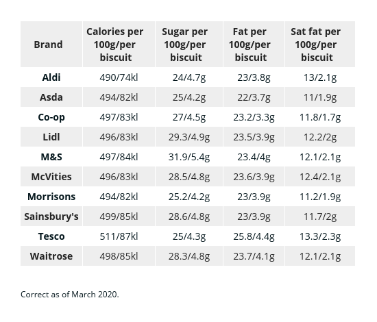 Nutritional information for chocolate digestives