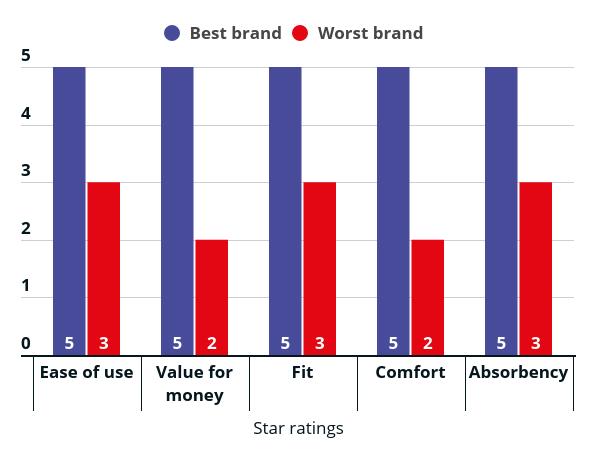 best vs worst nappy brands