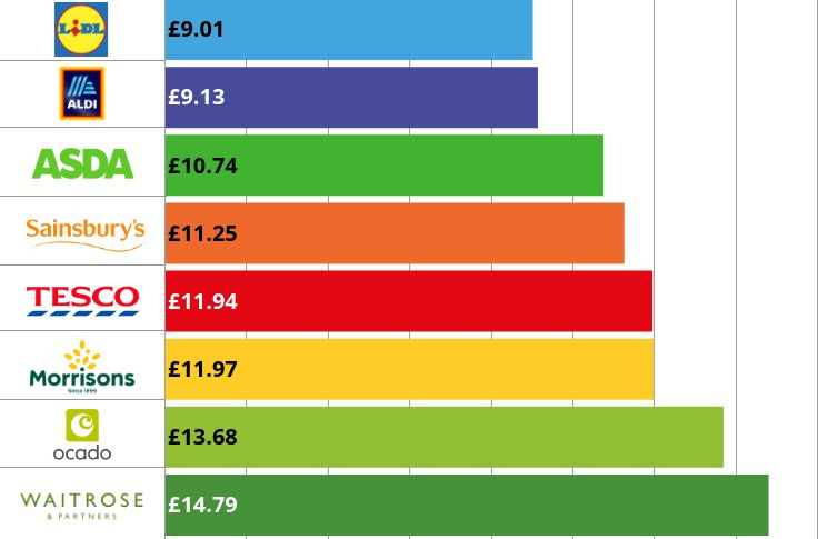 Which was the cheapest supermarket in May including Aldi and Lidl?