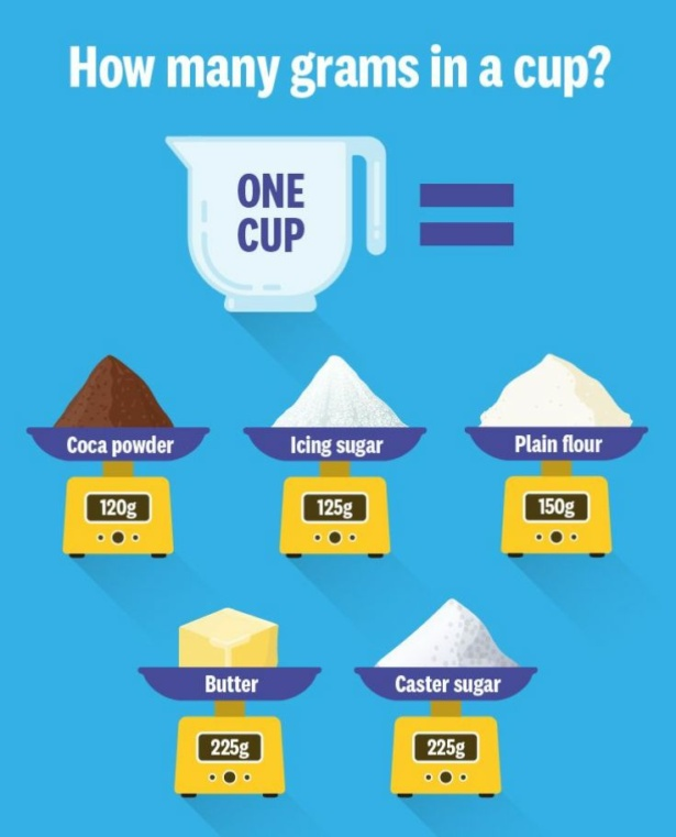 Graphic showing number of grams in one cup for common baking ingredients