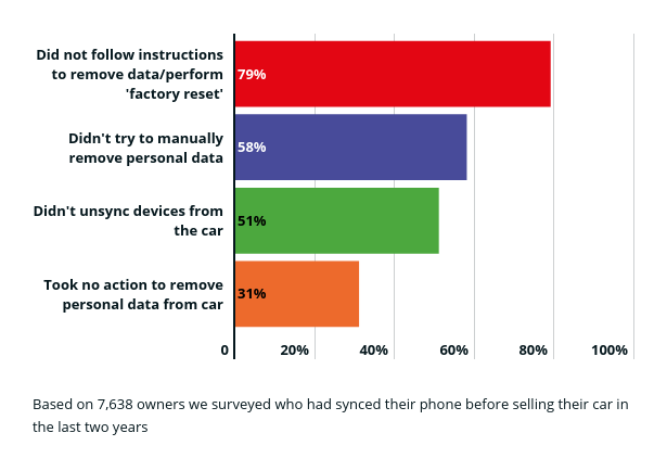 Percentage of owners who delete data from car synced phones