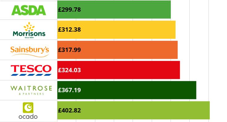 Cheapest shopping basket June 2020