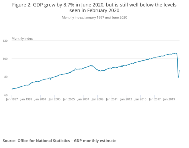 June 2020 gdp graph