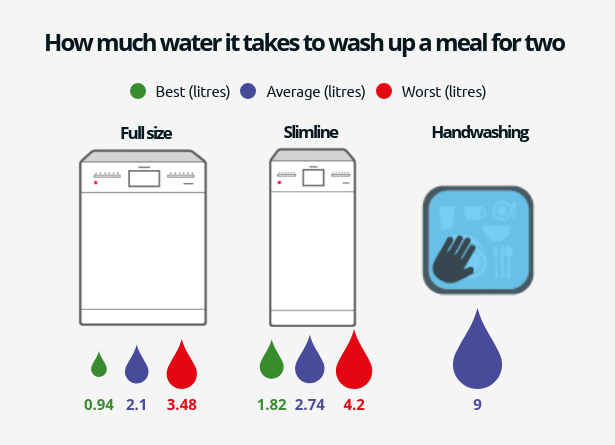 Graphic showing full size, slimline and hand-washing water use