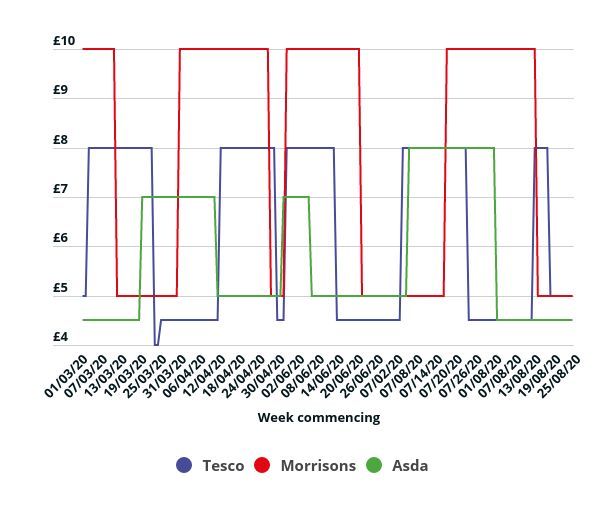 graph showing price of Persil at different supermarkets