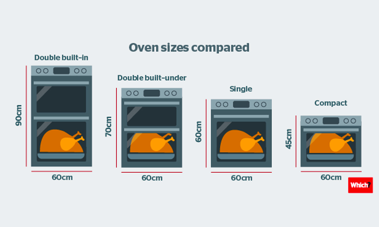 Oven sizes compared