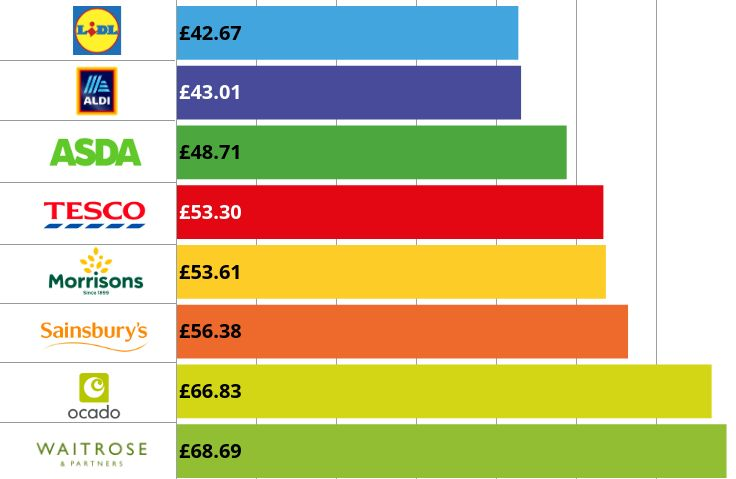 graph showing supermarket prices