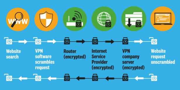 Diagram of how a VPN transmits encrypted data