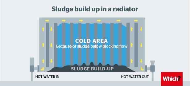 diagram showing sludge build-up in radiator