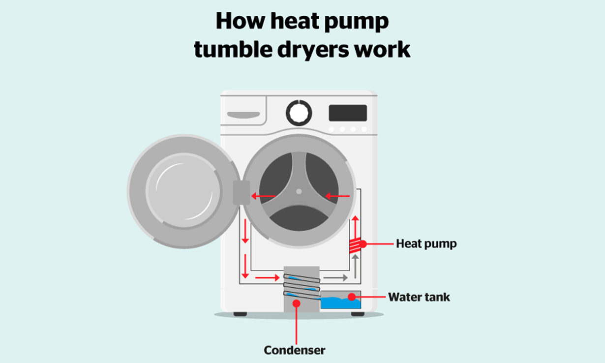 Diagram showing how a heat pump dryer works