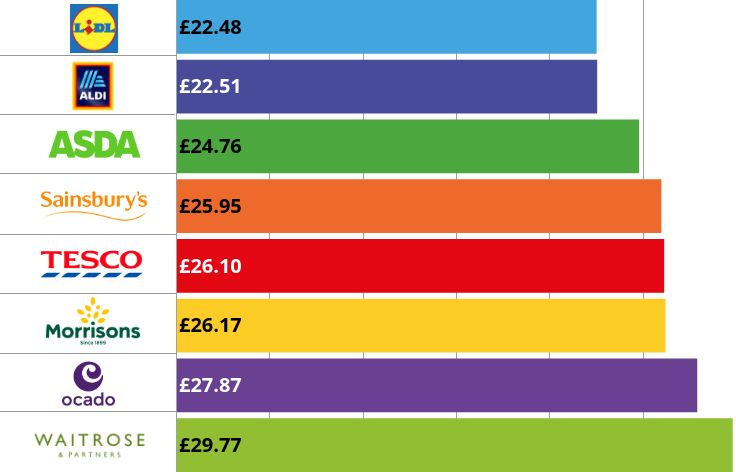 graph showing cheapest supermarket