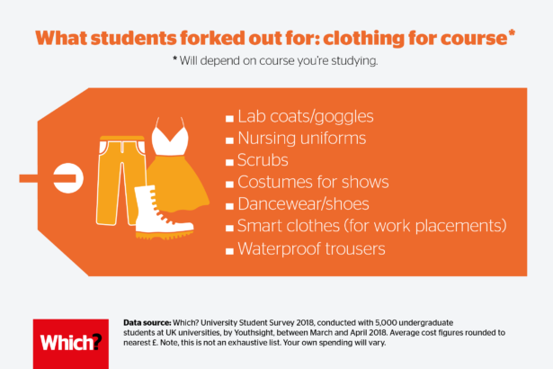 What students forked out for: clothing for course