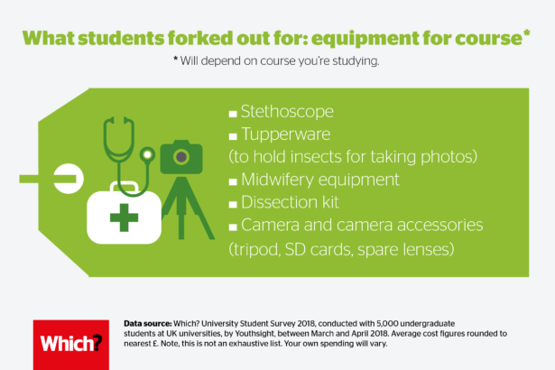 What students forked out for: equipment for course